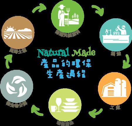 環保生產過程 (PNG)800